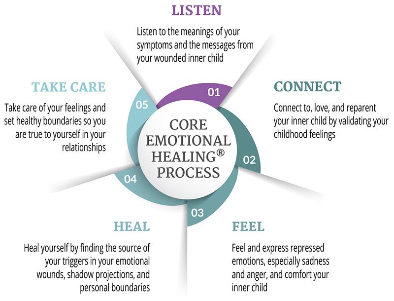 Core Emotional Healing Process Diagram