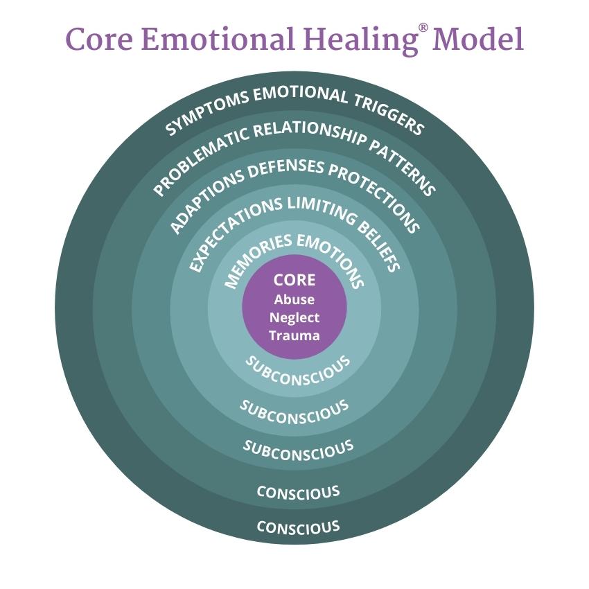 CEH Model Diagram